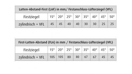 Flachdachpfanne W6v Verwendung Firstanschluss-Füfterziegel verschiebbar